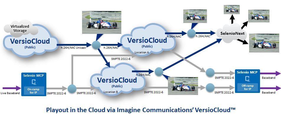 Playout in the Cloud via Imagine Communications VersioCloud.JPG
