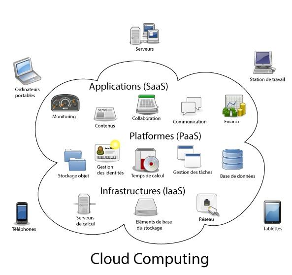 Cloud_computingShemaGeneral.jpg