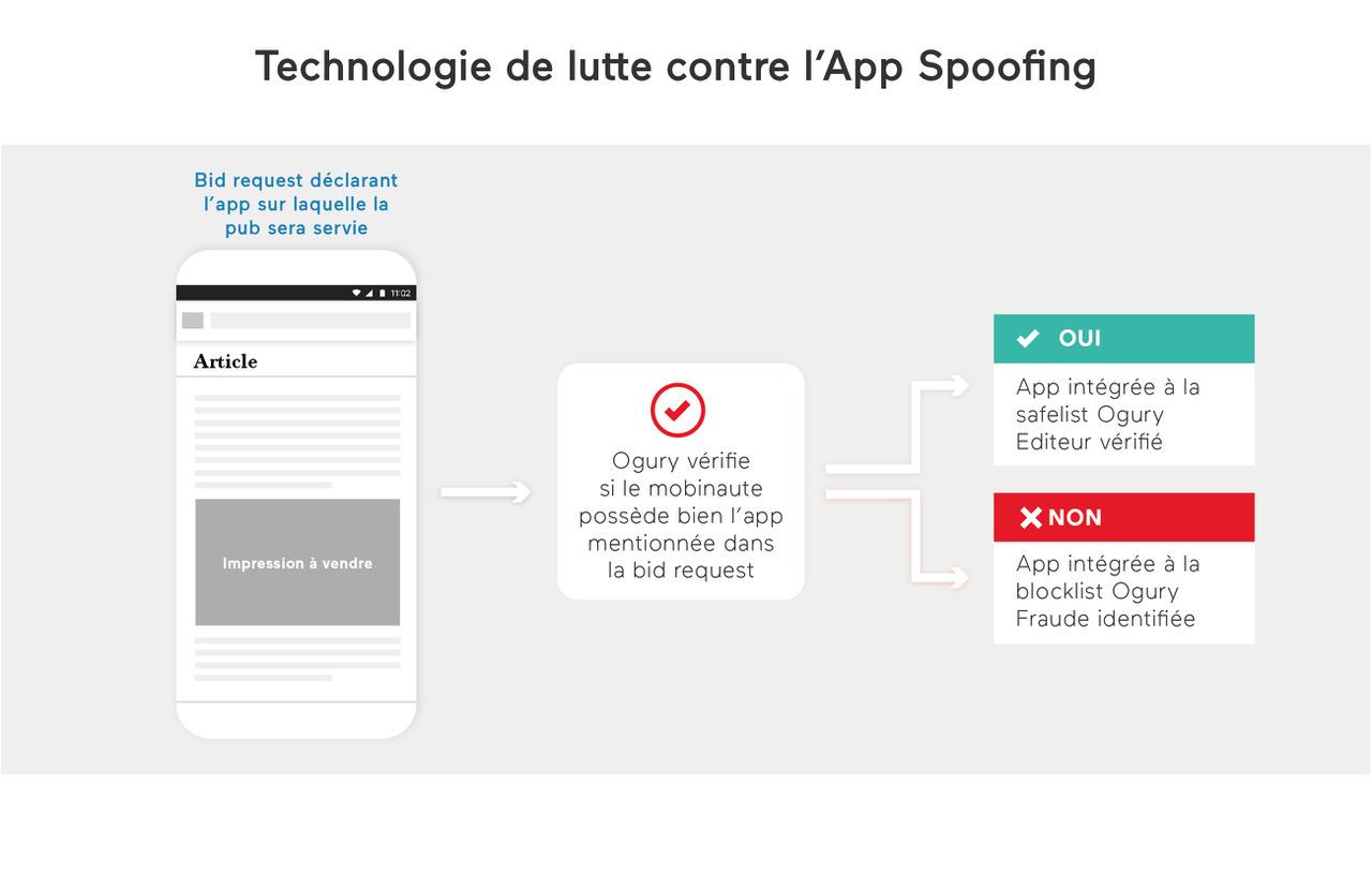 Technologie de lutte contre l'App Spoofing © DR