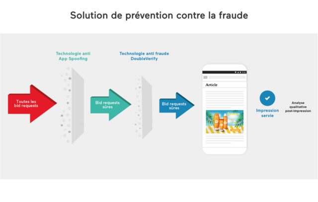 Solution de prévention contre la fraude © DR