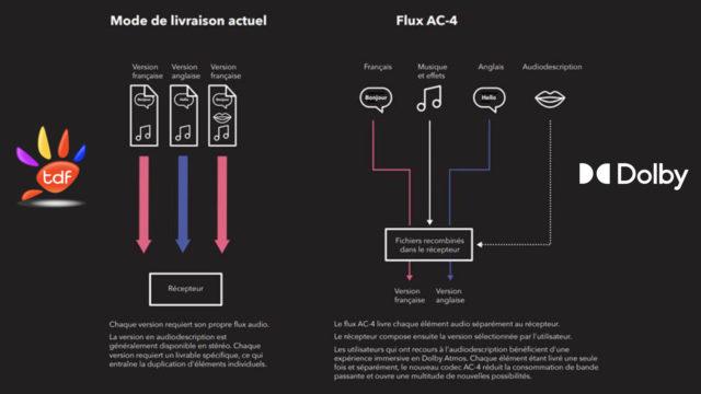 Dolby et TDF lancent une diffusion expérimentale du Dolby AC-4 sur des chaînes TNT en UHD © DR