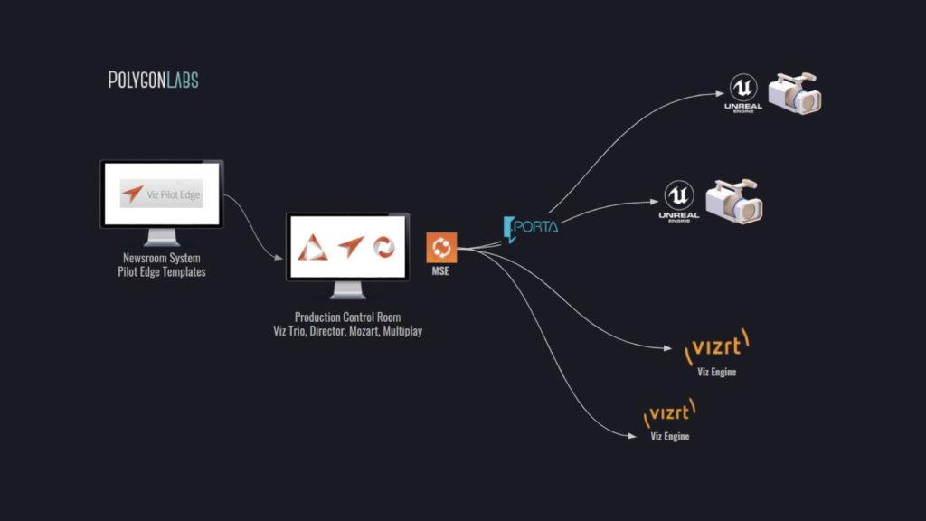 Polygon Labs adapte son outil de workflow Porta Gateway dans le but d'élargir les capacités d'Unreal Engine